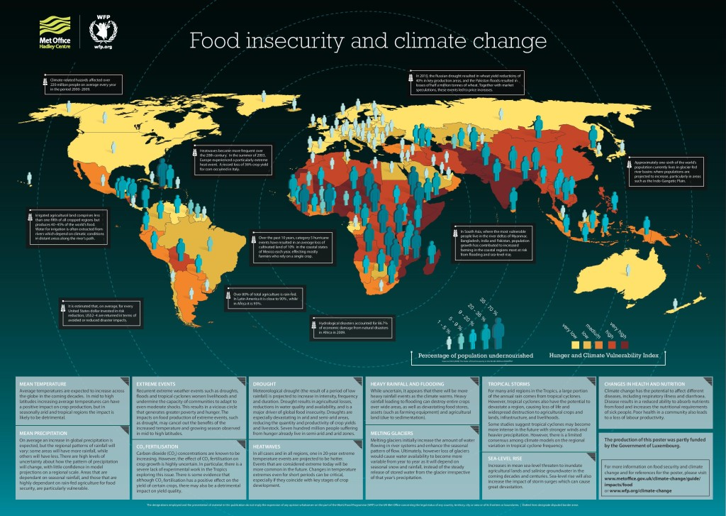 WFP-climate-change-and-food-security